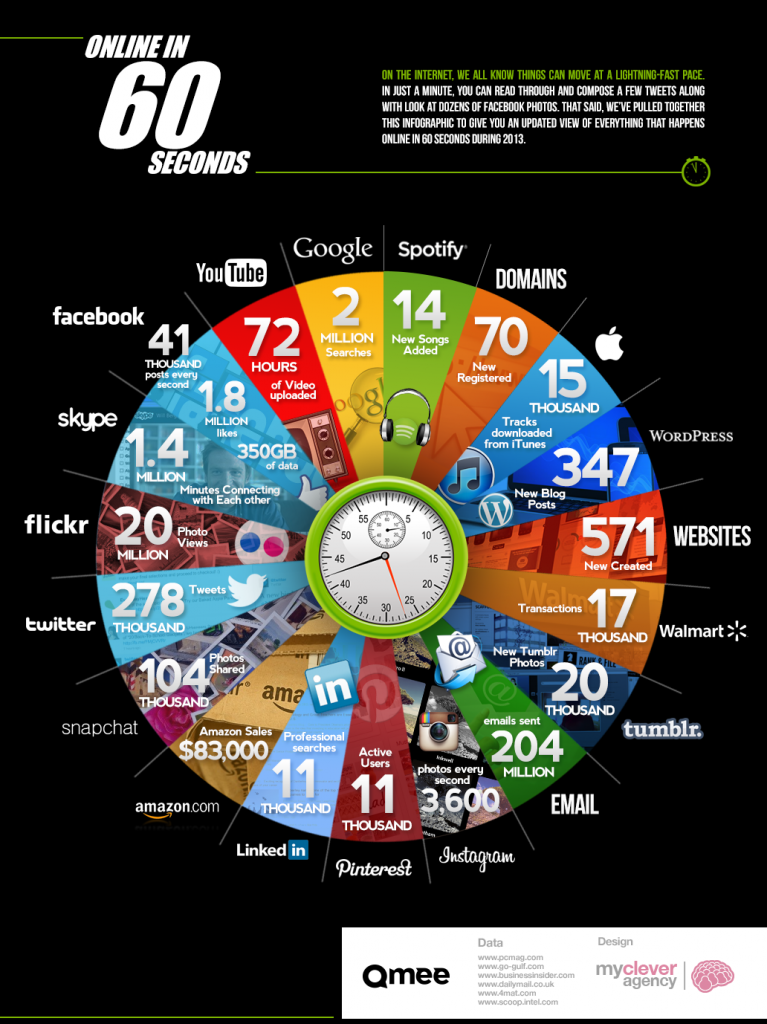 Activity Happening Online Every 60 Seconds