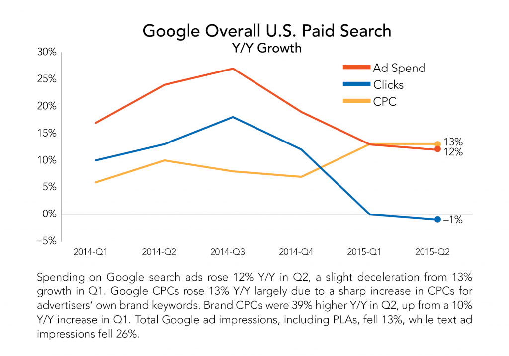 Google-Overall-US-Paid-Search