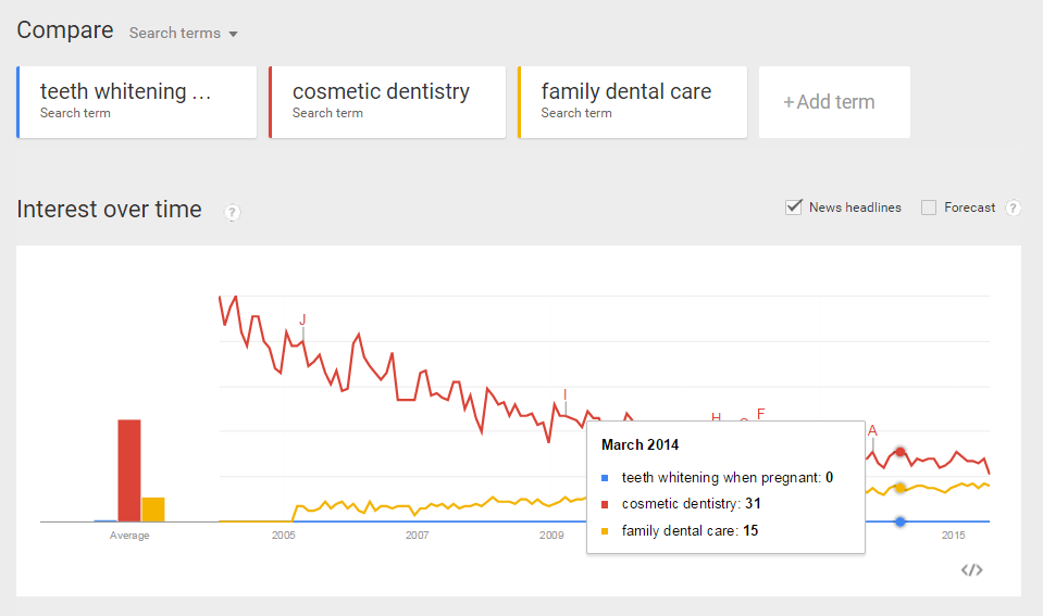 google trends dental research