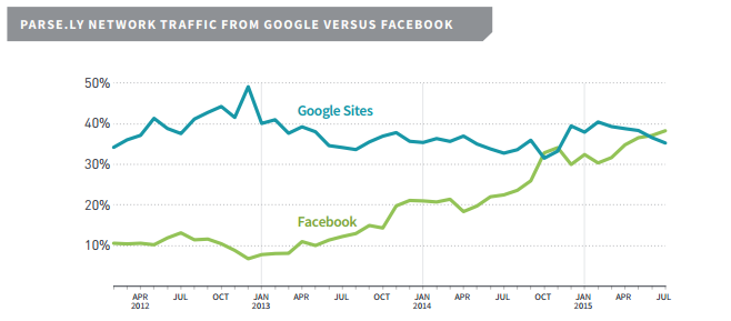 facebook referral traffic
