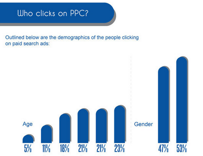 ppc ad clicks demographics