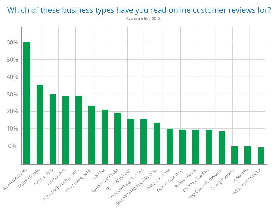 what customers want reviews for