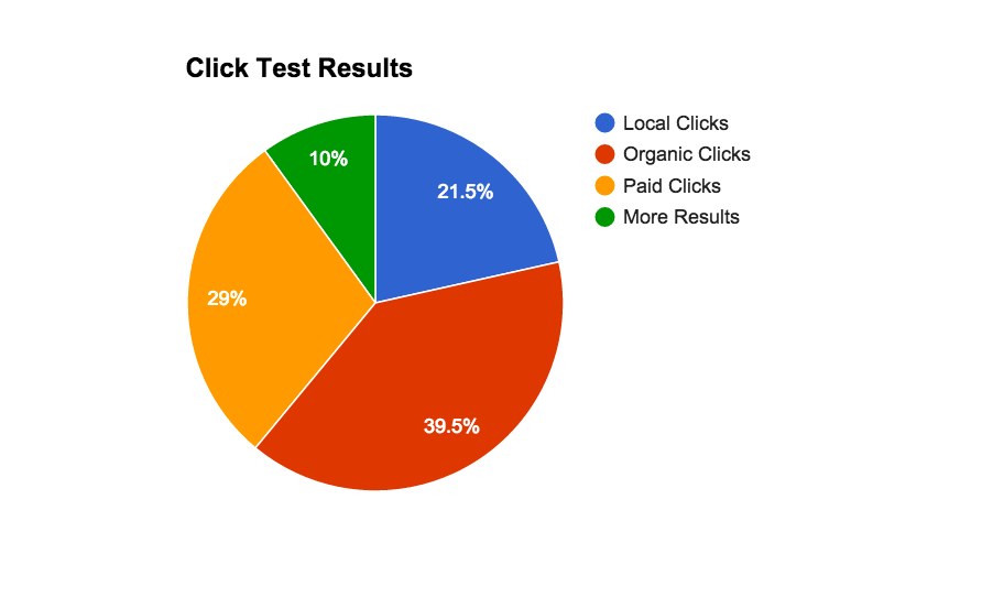 click-test-results-1