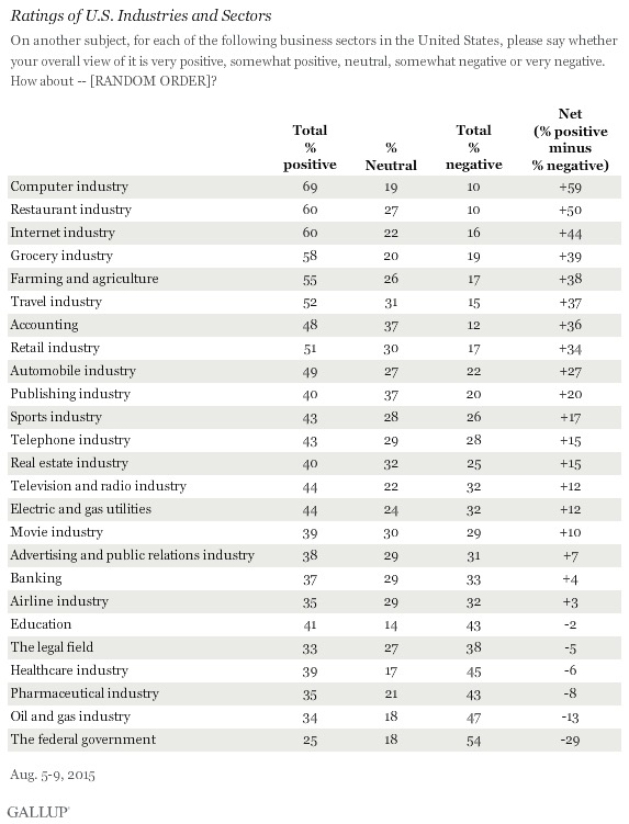 consumer industries survey from Gallup