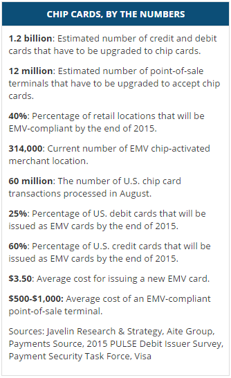 EMV by the numbers from creditcard