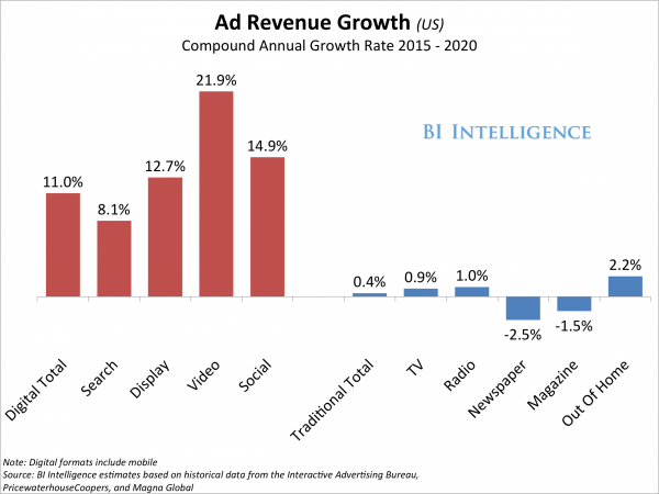 adrevenuegrowth from BI Intelligence