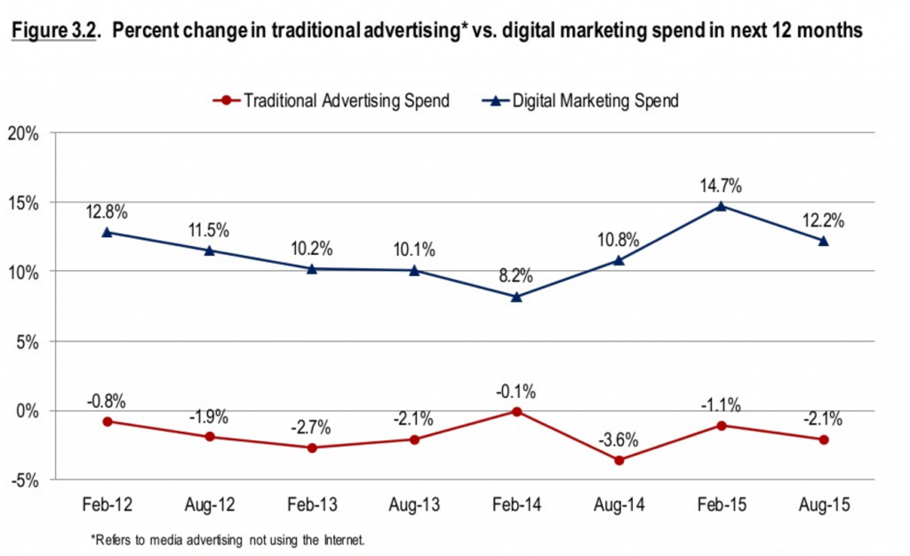 CMO ad spend stats 2015